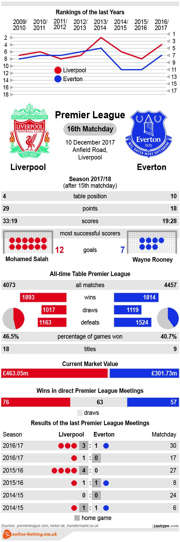 Liverpool v Everton 2017 Infographic
