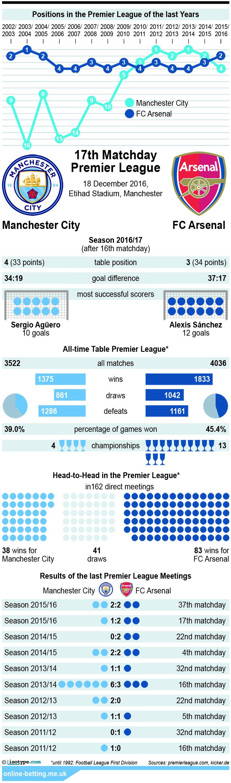 Manchester City v Arsenal 2016 Infographic