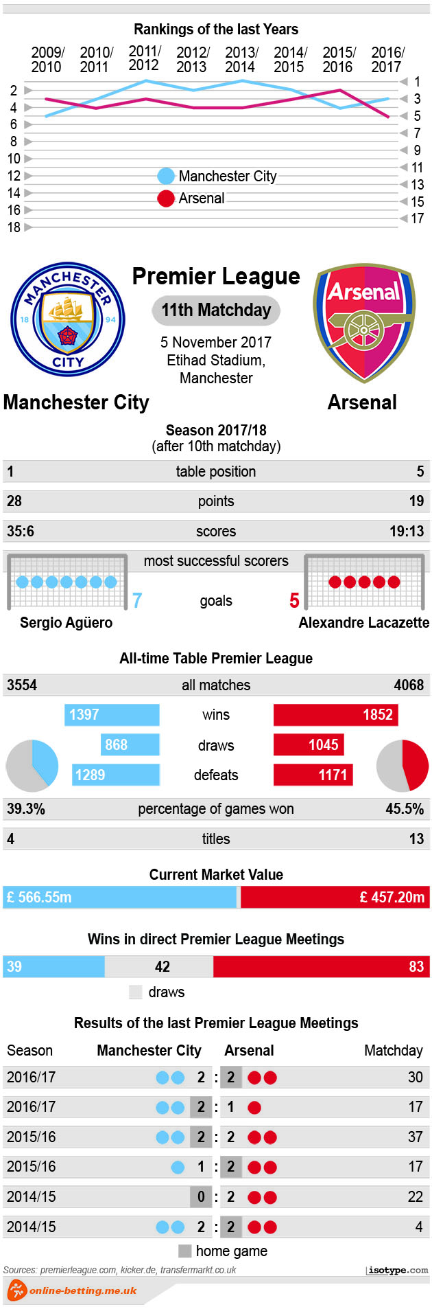 Manchester City v Arsenal 2017 infographics