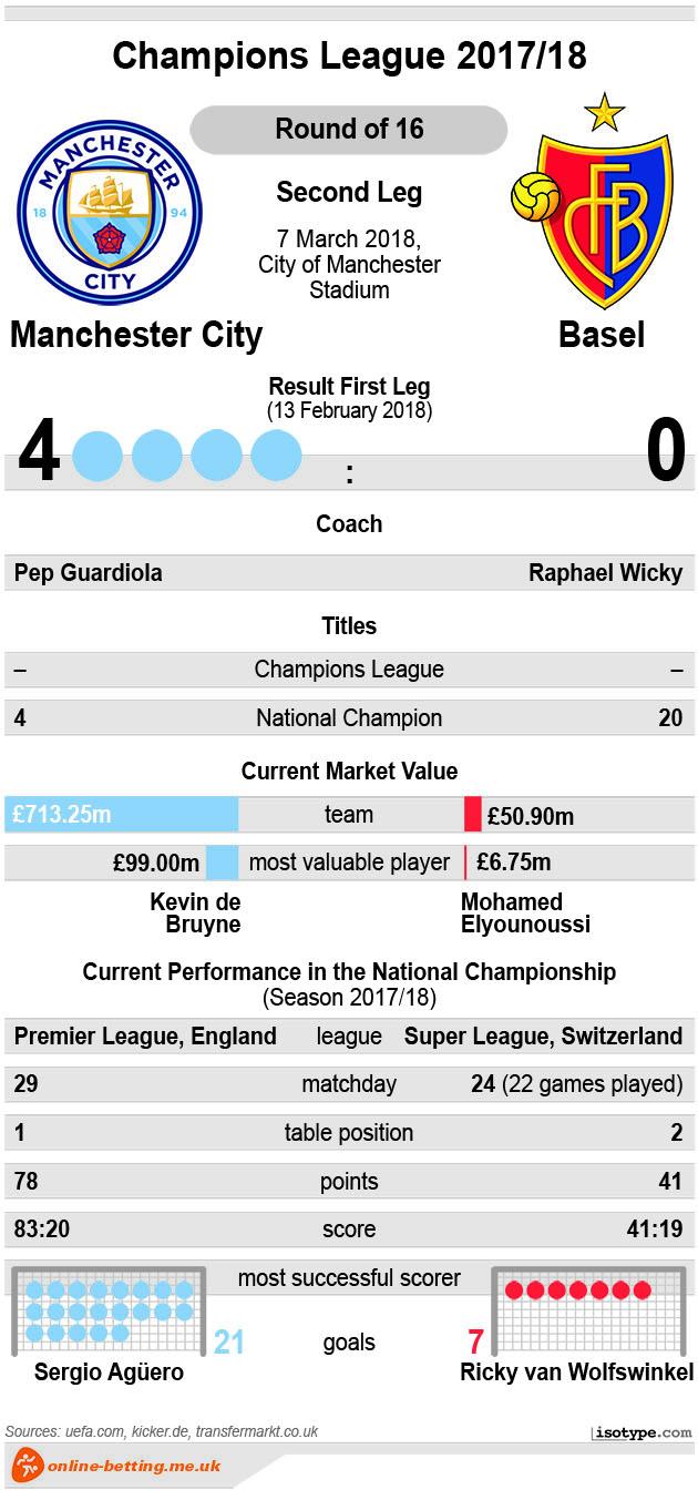 Manchester City v Basel 2018 Infographic