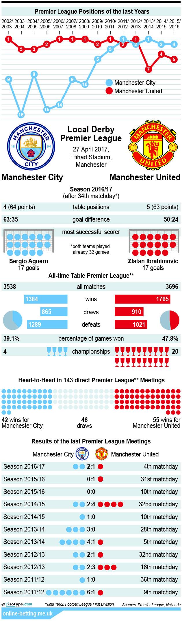 Manchester City v Manchester United 2017 Infographic