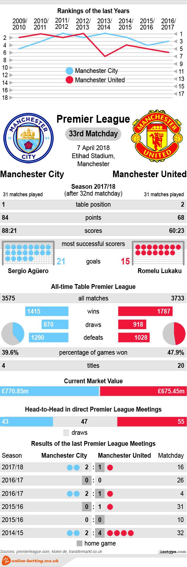 Manchester City v Manchester United 2018 Infographic