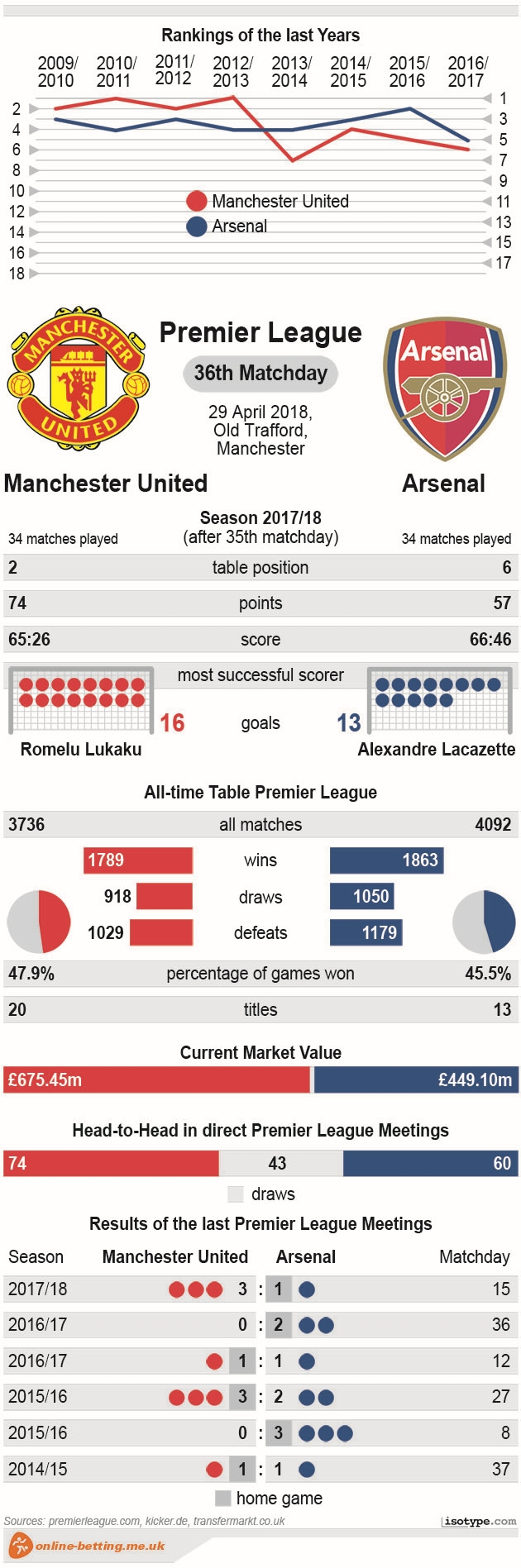 Manchester United v Arsenal 2018 Infographic