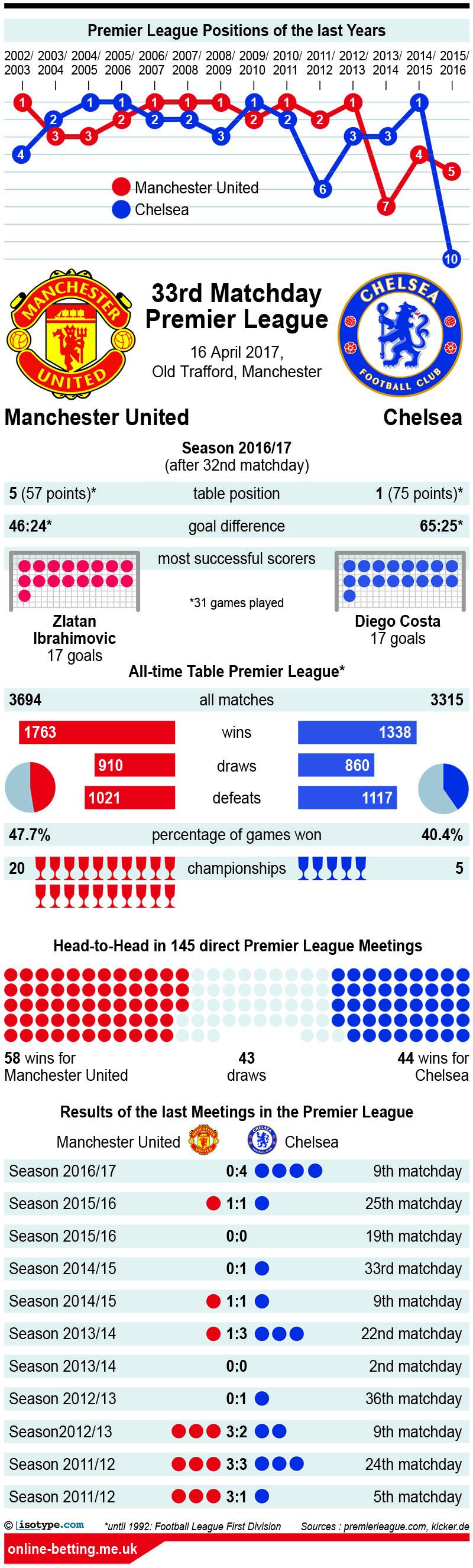 Manchester United v Chelsea 2017 Infographic