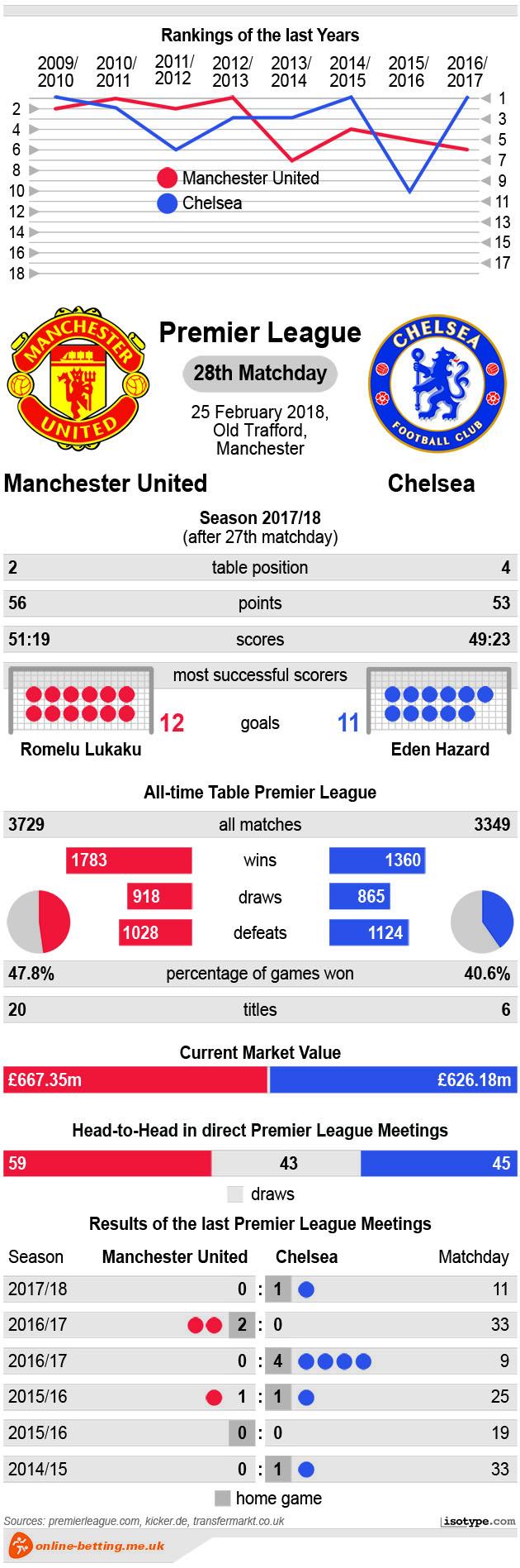 Manchester United v Chelsea 2018 Infographic