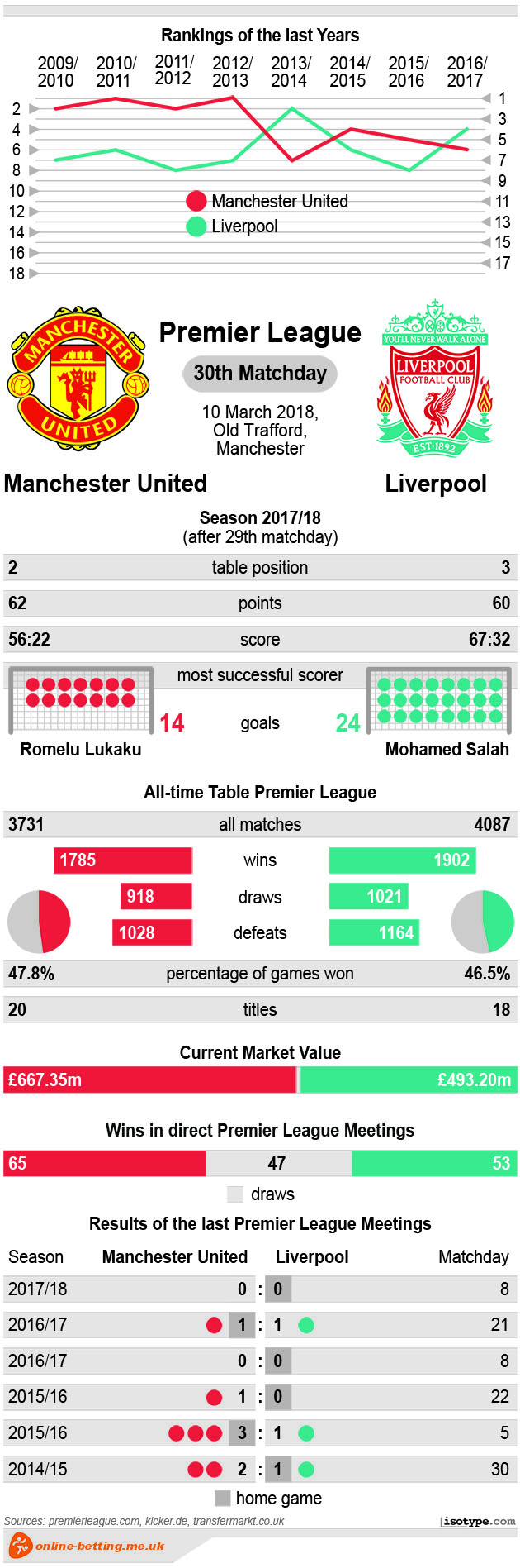 Manchester United v Liverpool 2018 Infographic