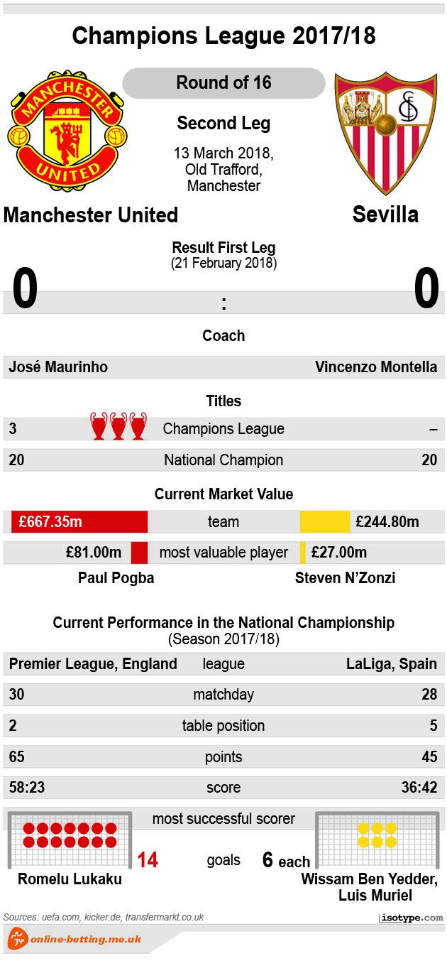 Manchester United v Sevilla 2018 Infographic
