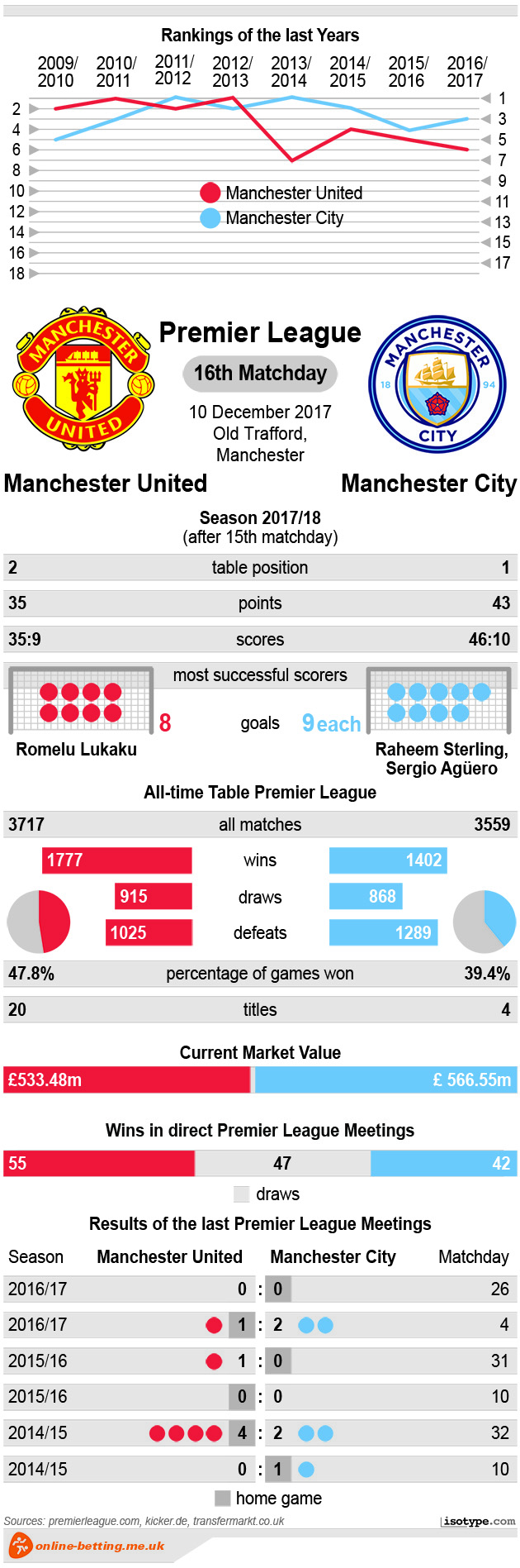 Manchester United v Manchester City 2017 Infographic