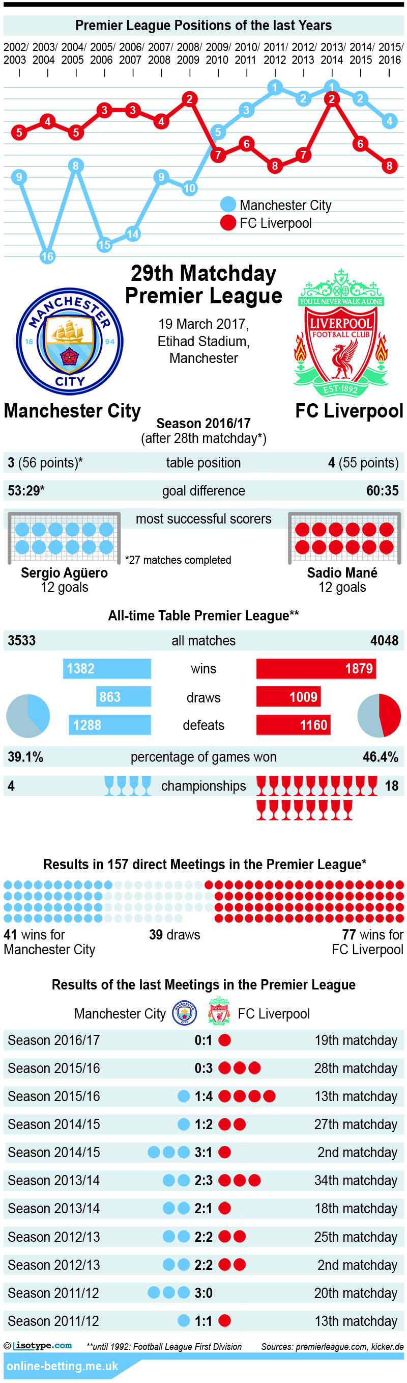 Manchester City v Liverpool 2017 Infographic