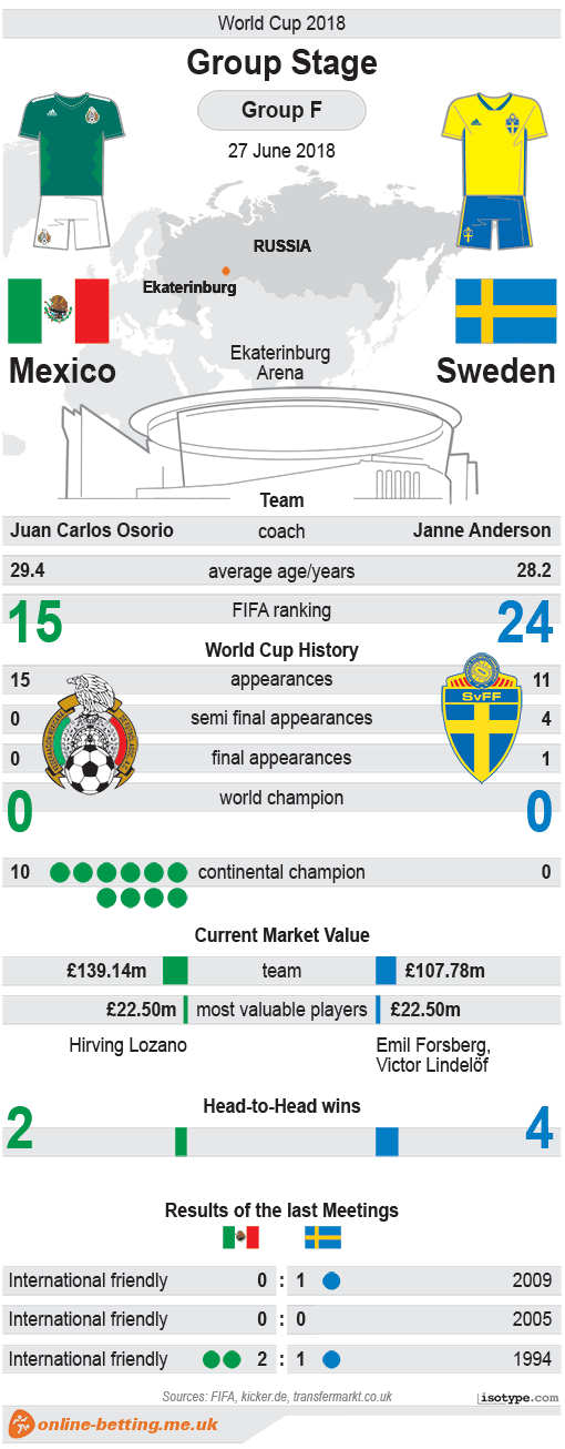 Mexico v Sweden World Cup 2018 Infographic