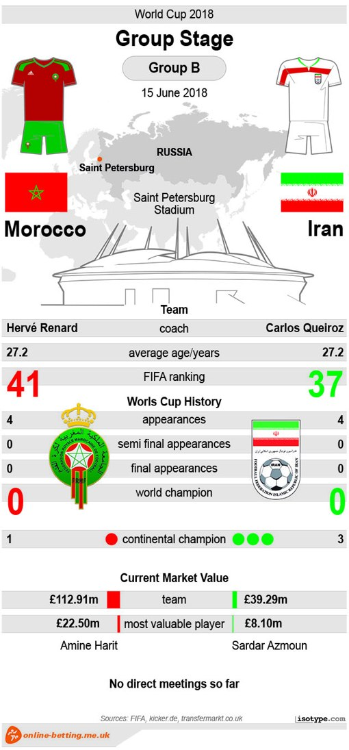 Morocco v Iran - World Cup 2018 Infographic