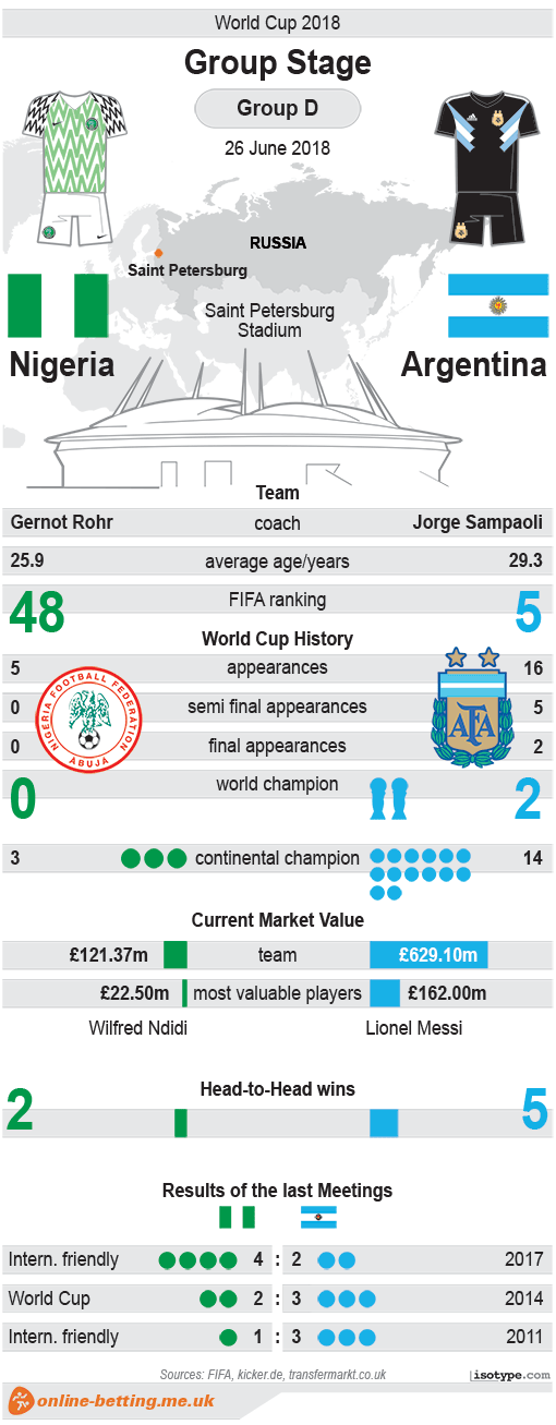Nigeria v Argentina World Cup 2018 Infographic