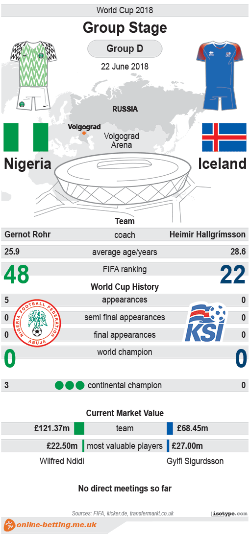 Nigeria v Iceland World Cup 2018 Infographic