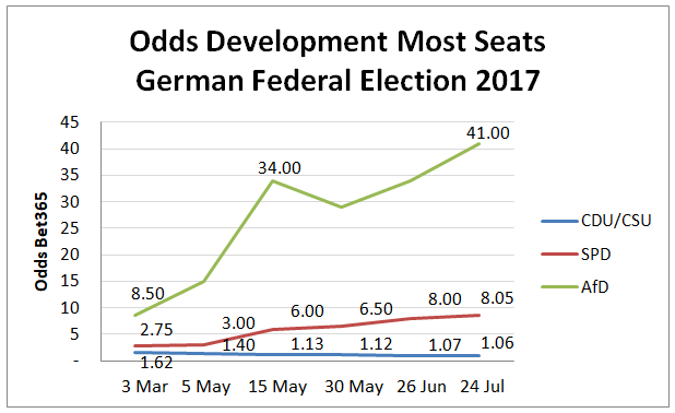 Odds Development German Federal Elections 2017