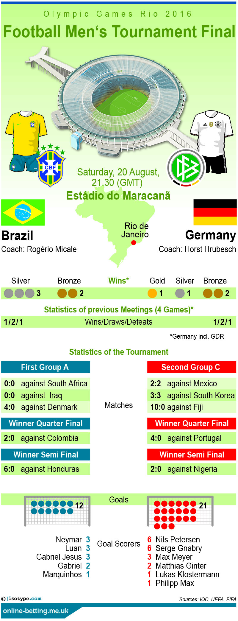 Brazil v Germany Olympics 2016 Final