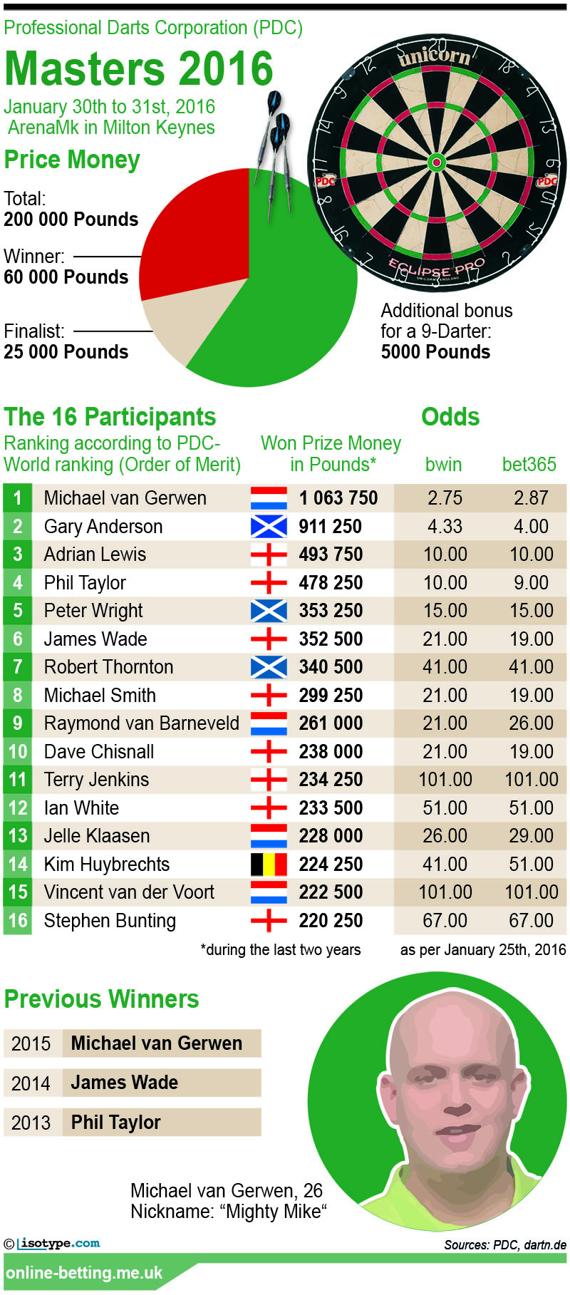 PDC Darts Masters 2016