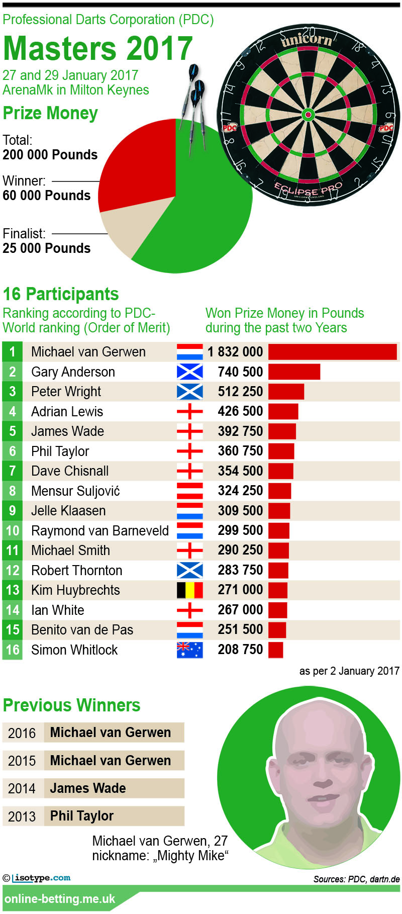 PDC Darts Masters 2017 Infographic