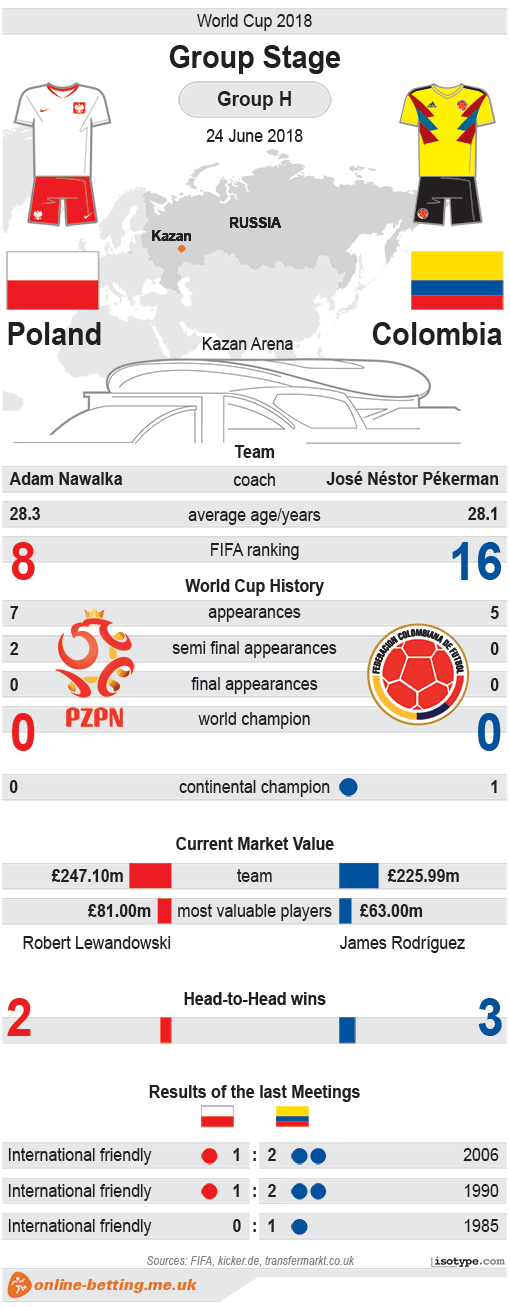 Poland v Colombia World Cup 2018 Infographic