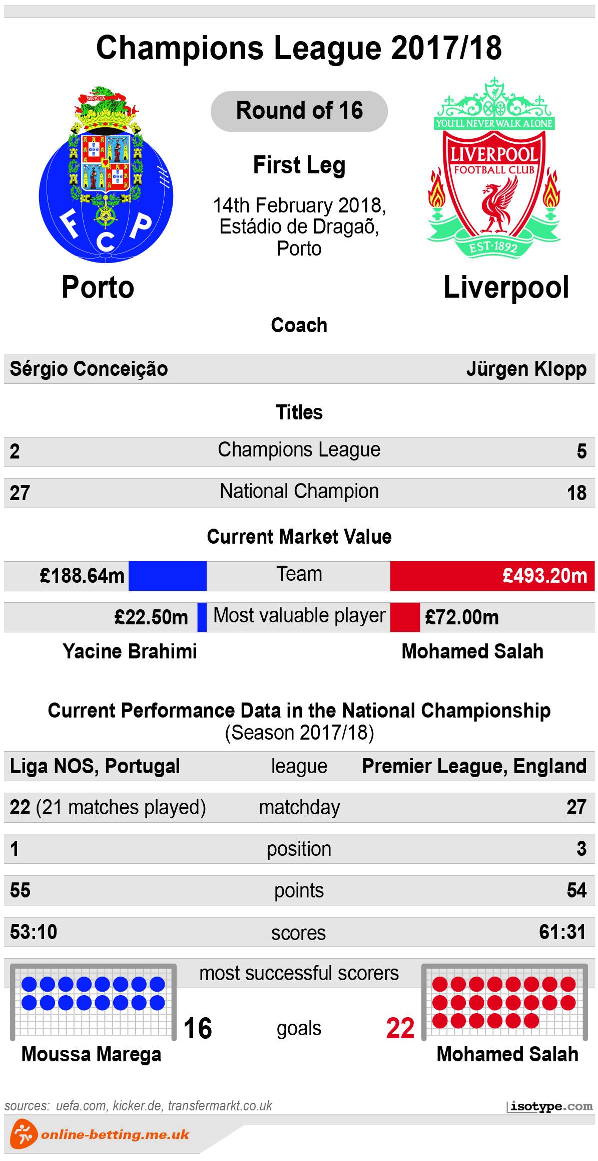 Porto v Liverpool 2018 Infographic
