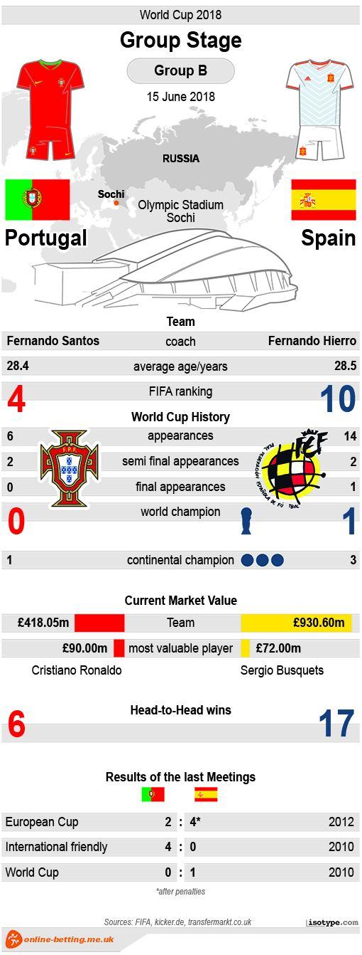 Portugal v Spain 2018 Infographic