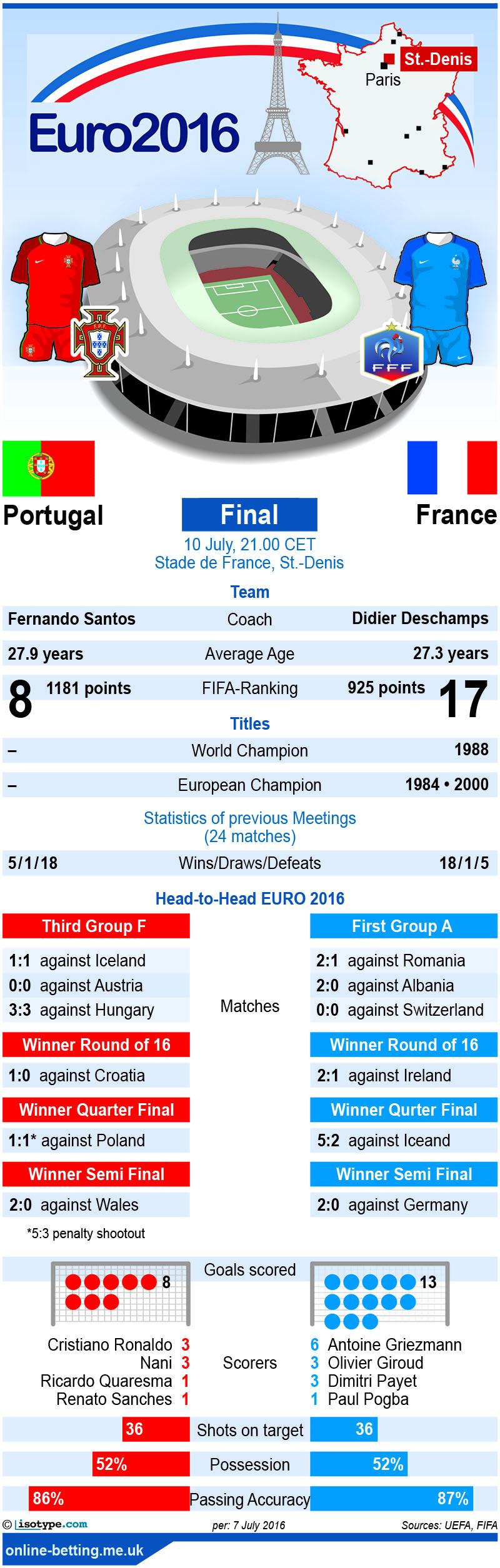 Portugal v France Euro 2016 Infographic