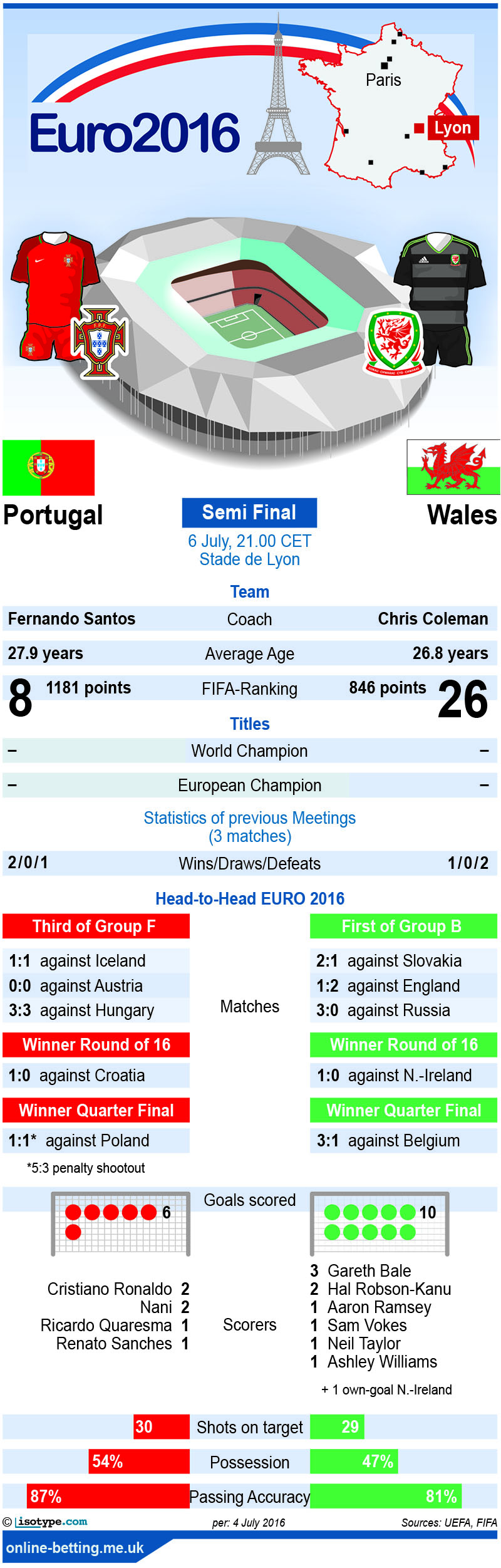 Portugal v Wales Euro 2016 Infographic