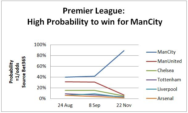 Premier League Probability Winner