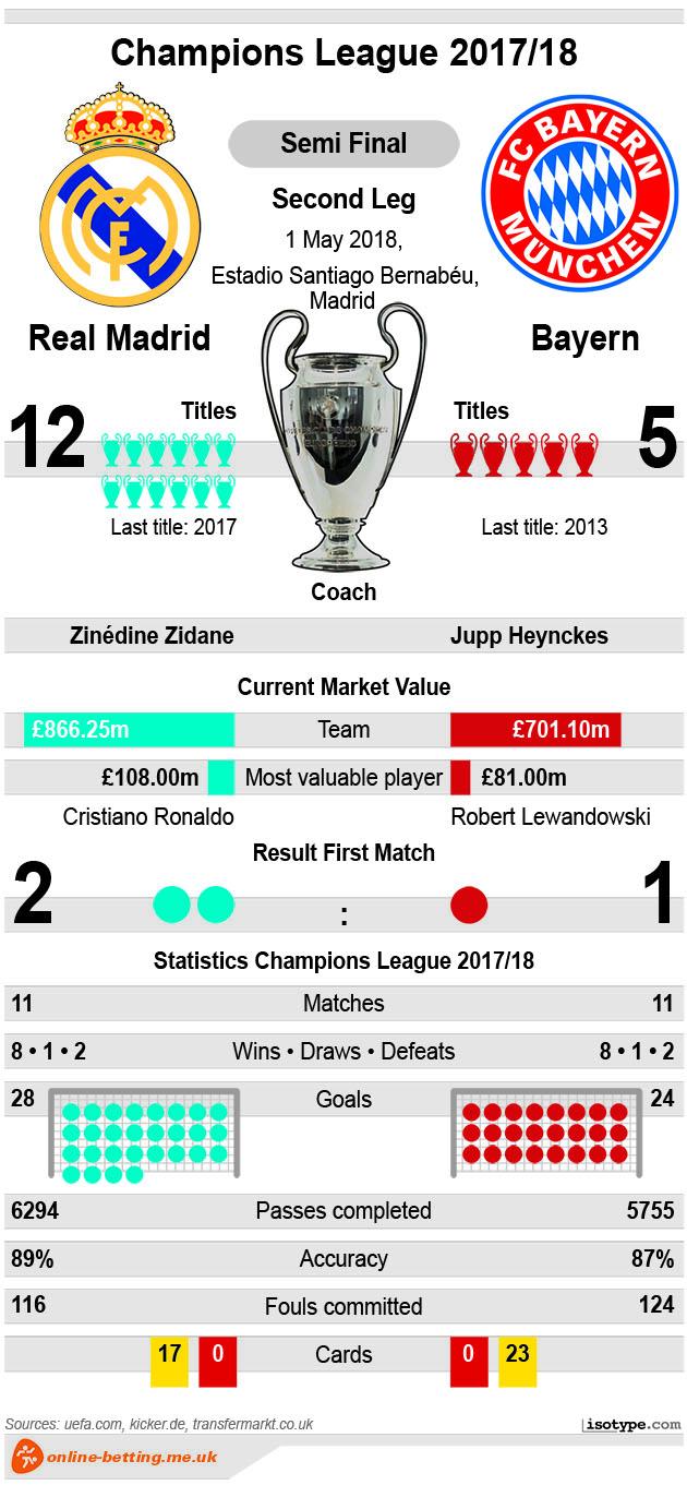 Real Madrid v Bayern Munich 2018 Infographic