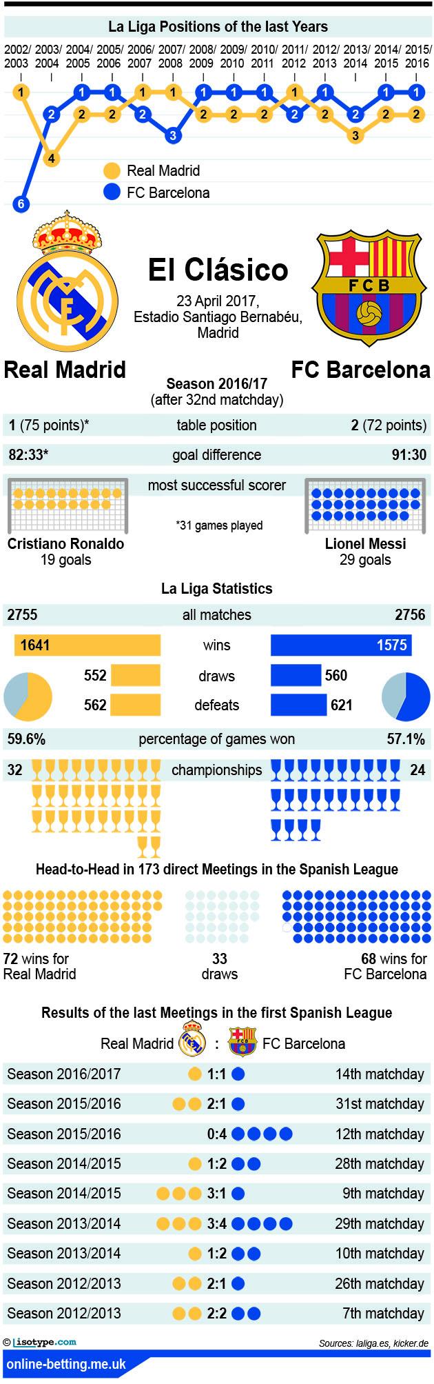 Real Madrid v Barcelona 2017 Infographic