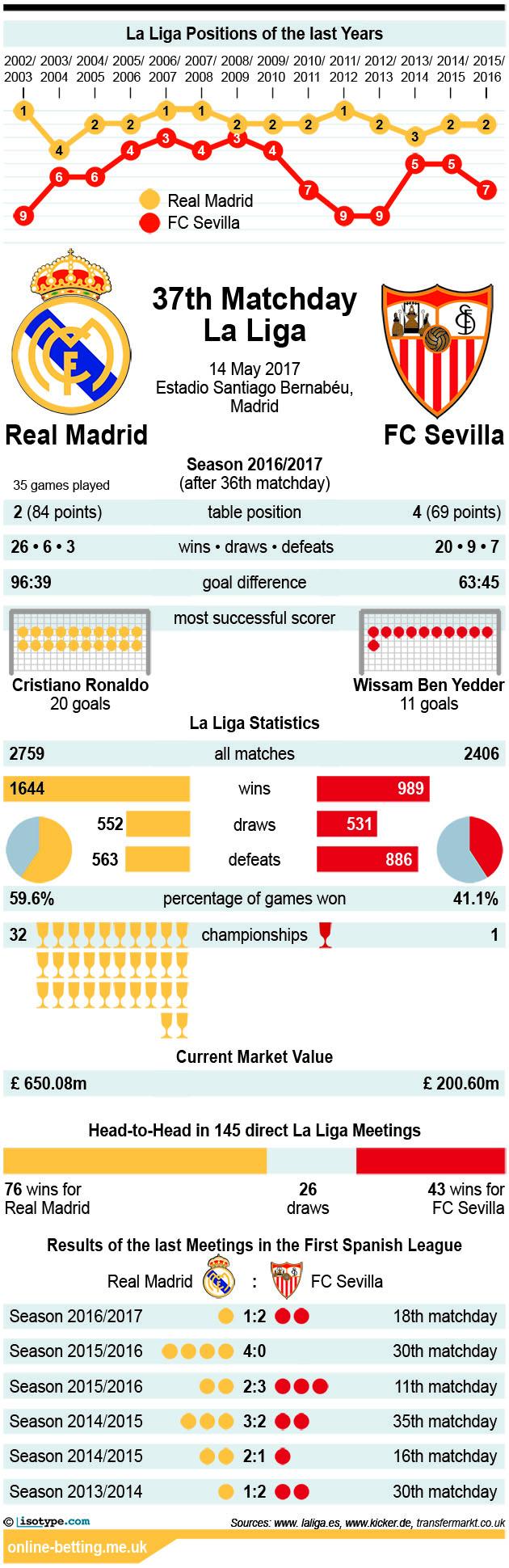 Real Madrid v Sevilla 2017 Infographic