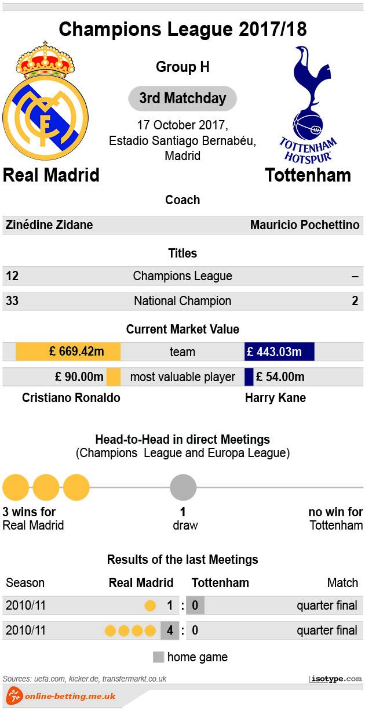 Real Madrid v Tottenham 2017 Infographic
