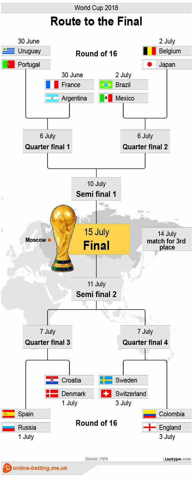 Route to the final - World Cup 2018 Infographic