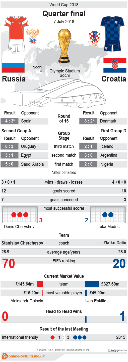 Russia v Croatia World Cup 2018 Infographic