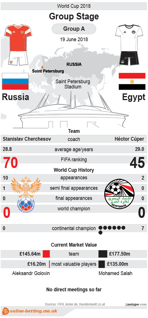 Russia v Egypt World Cup 2018 - Infographic