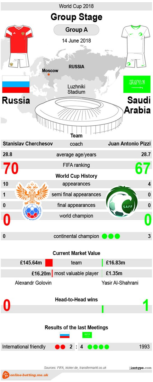 Russia v Saudia Arabia - World Cup 2018 Infographic