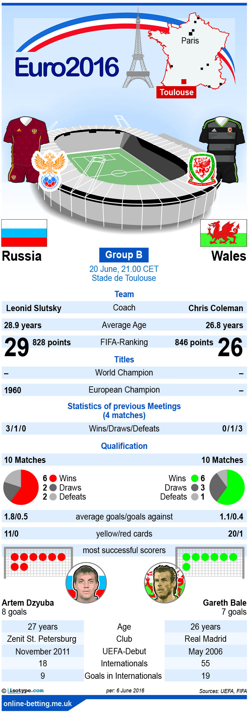 Russia v Wales Euro 2016 Infographic