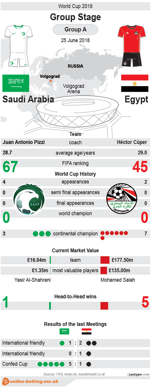 Saudi-Arabia v Egypt World Cup 2018 Infographic