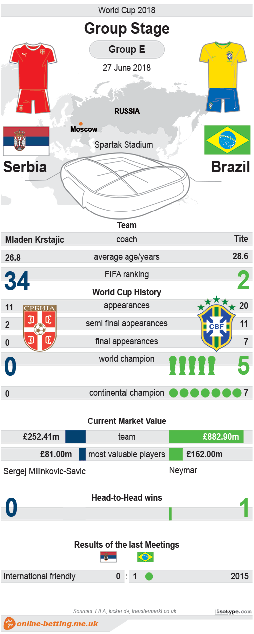 Serbia v Brazil World Cup 2018 Infographic