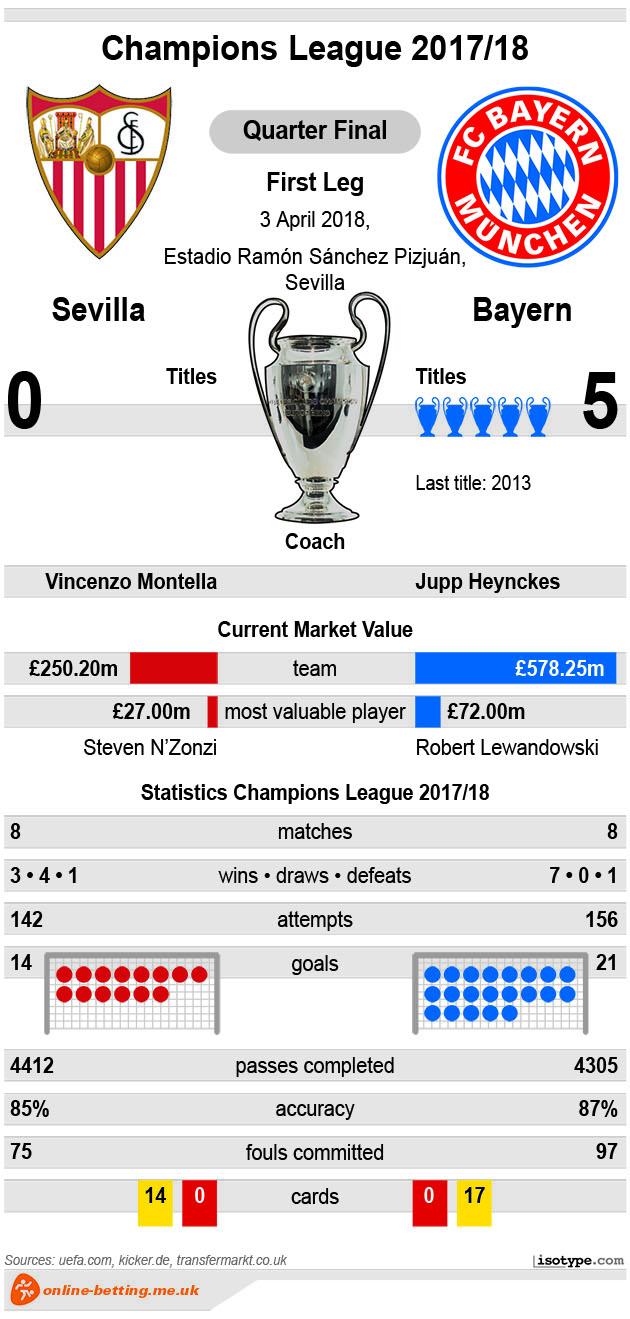 Sevilla v Bayern 2018 Infographic