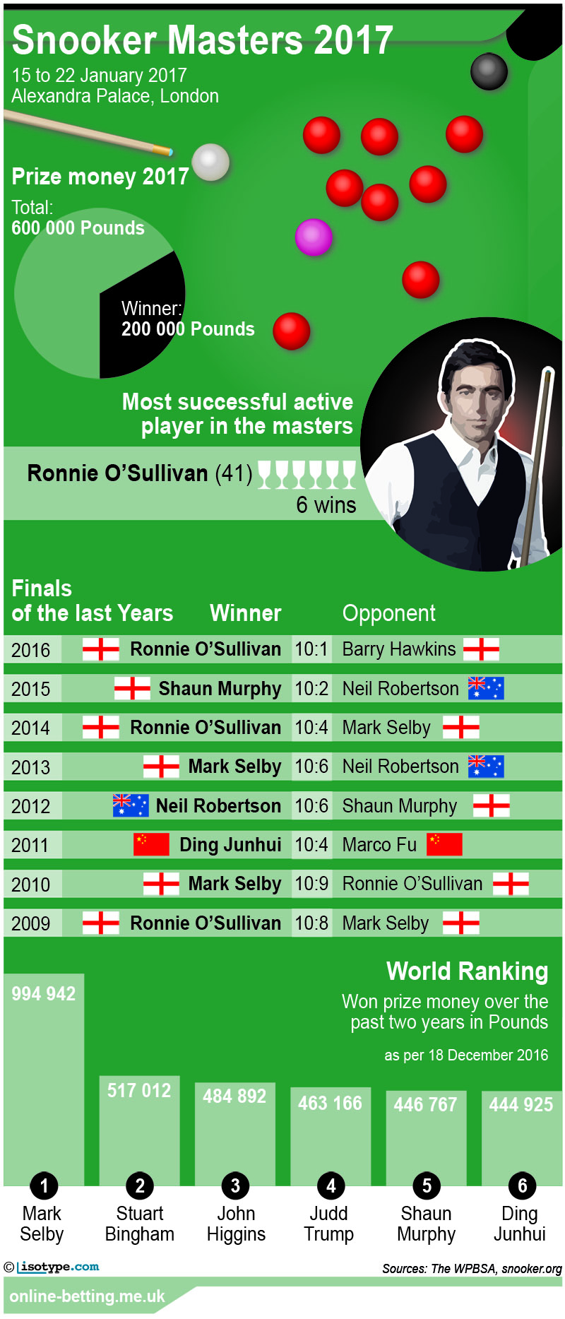 Snooker Masters 2017 Infographic