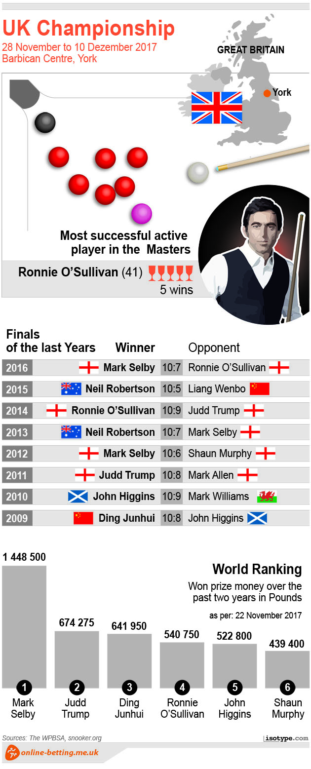 Snooker UK Championships 2017 Infographic