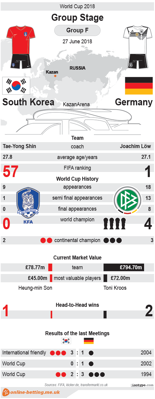 South Korea v Germany World Cup 2018 Infographic