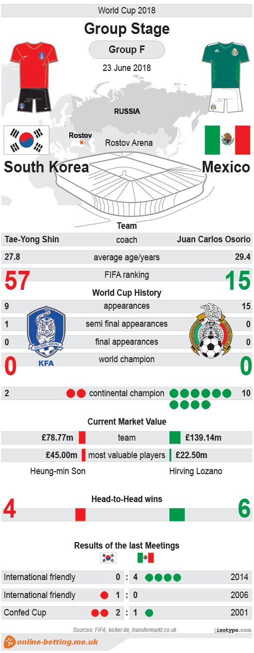 South Korea v Mexico World Cup 2018 Infographic