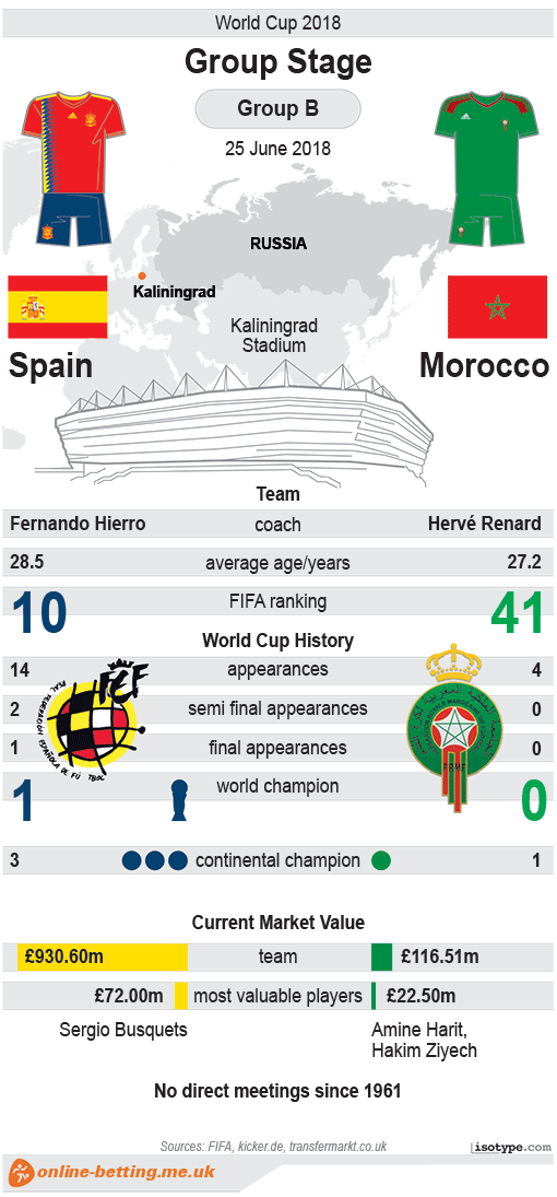 Spain v Morocco World Cup 2018 Infographic