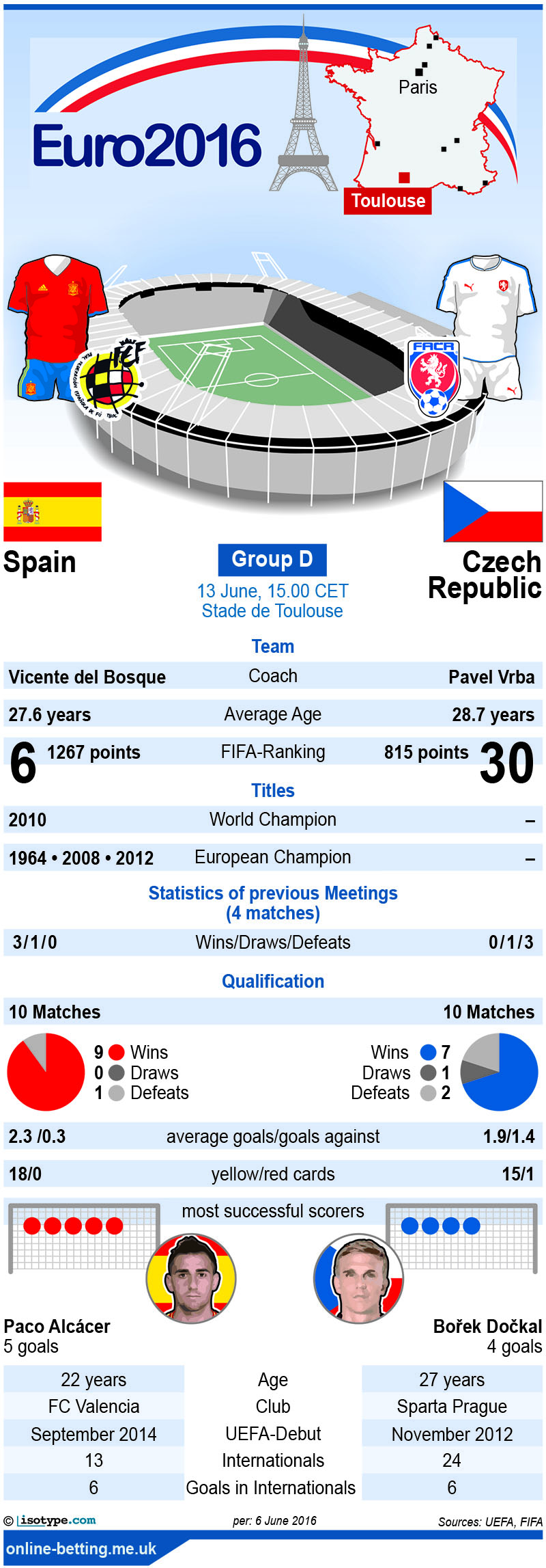 Spain v Czech Republic Euro 2016 Infographic