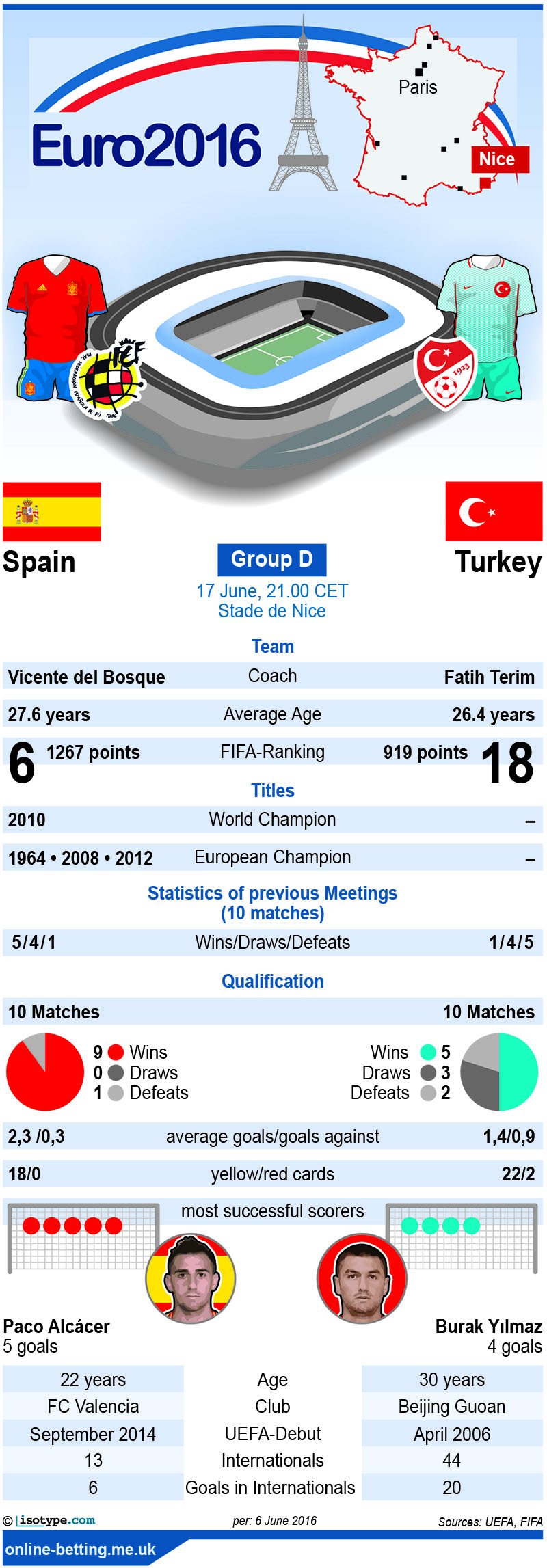 Spain v Turkey Euro 2016 Infographic