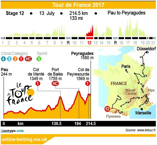 Stage 12 Tour de France 2017 Infographic