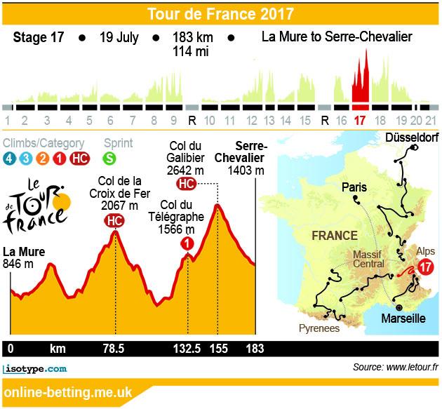 Stage 17 Tour de France 2017 Infographic