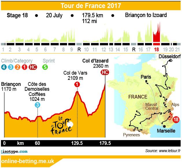 Stage 18 Tour de France 2017 Infographic
