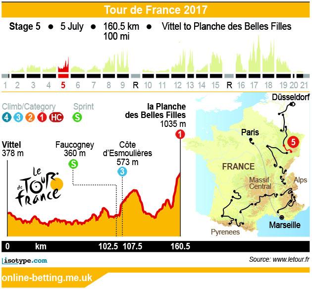 Stage 5 Tour de France 2017 Infographic